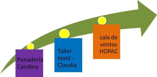 Emprendimientos Productivos - HOPAC